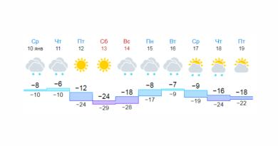 Погода в Нагаево